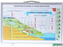דגם מחזור המים בטבע - חשמלי